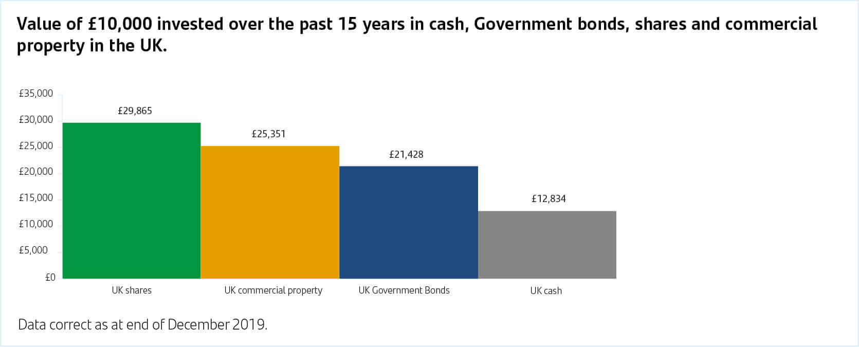 Government bonds, shares, cash and commercial property