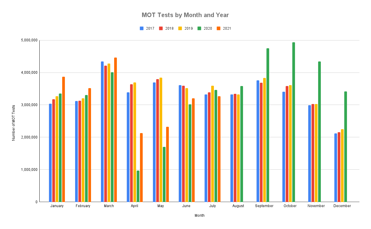 A graph showing number of MOT tests over 5 years