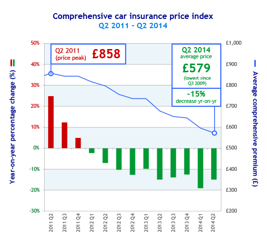 Confused Car Insurance Price Index Uk