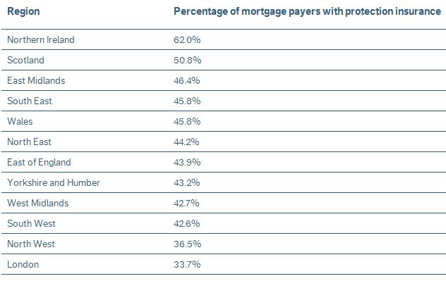 Home Protection Insurance stats