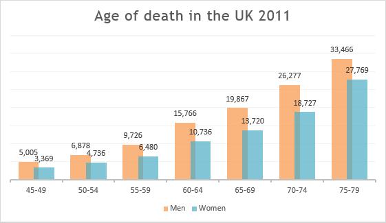 UK death stats