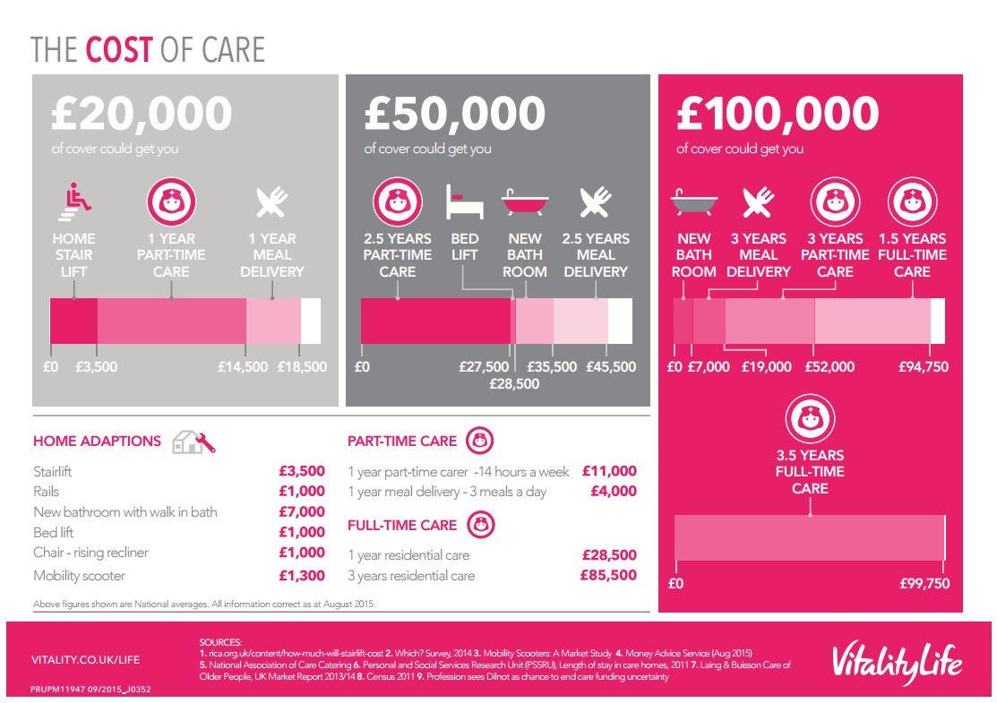 cost of later life care