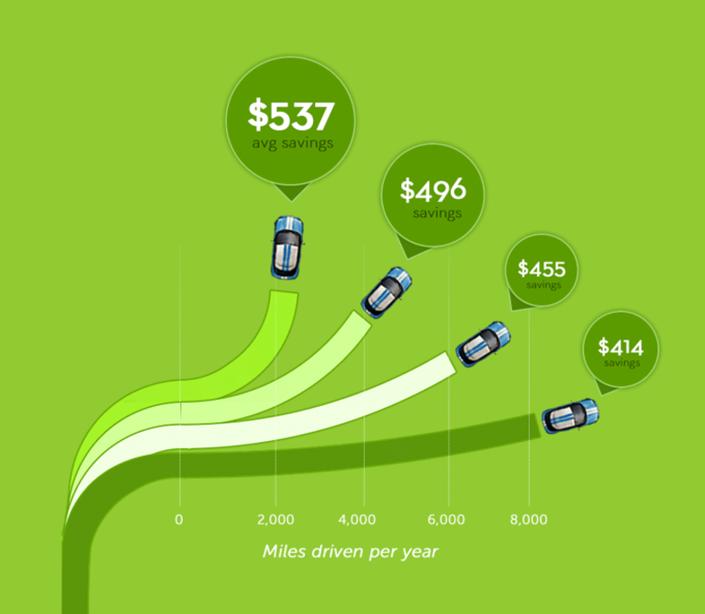 metromile insurance app