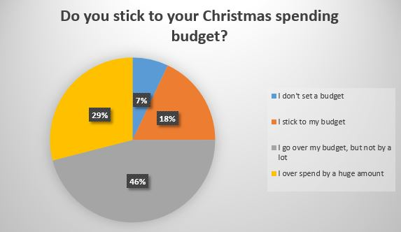 Do you stick to your Christmas spending budget