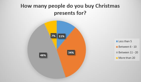 How many people do you buy Christmas presents for