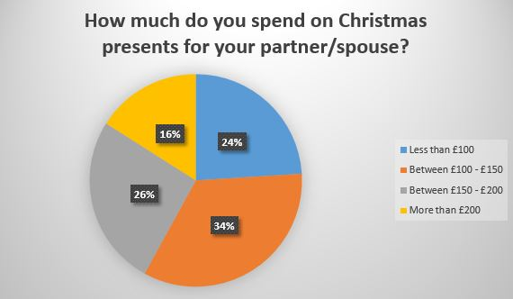 How much do you spend on Christmas presents for your partner/spouse