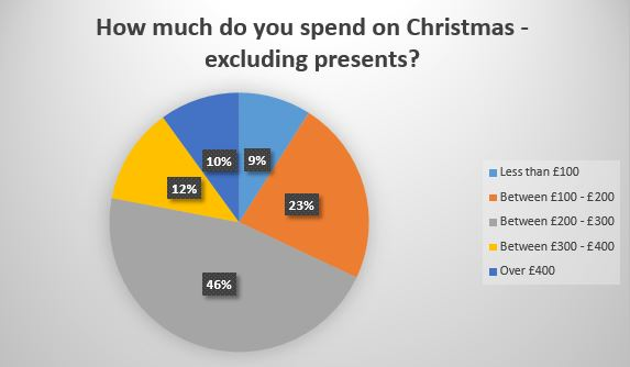 How much do you spend on Christmas - excluding presents