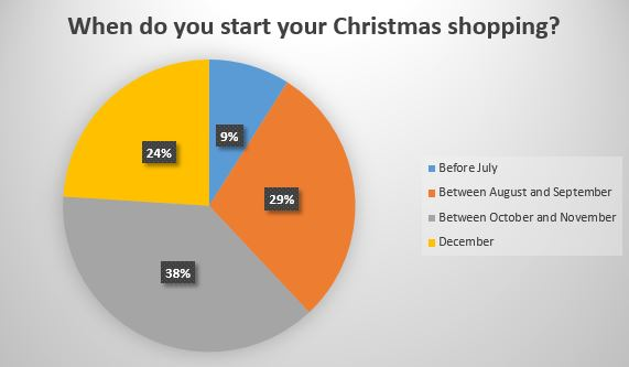 When do you start Christmas shopping