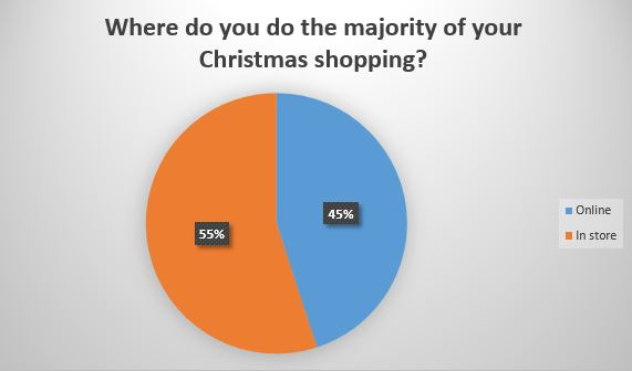 Where do you do the majority of Christmas shopping