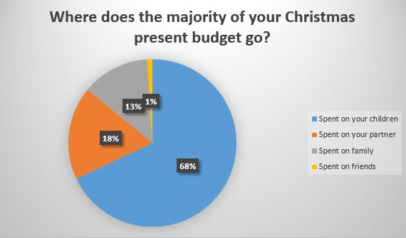 Where does the majority of your Christmas present budget go