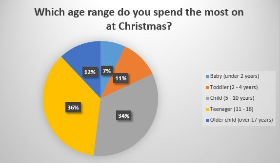 Which age range do you spend the most on at Christmas