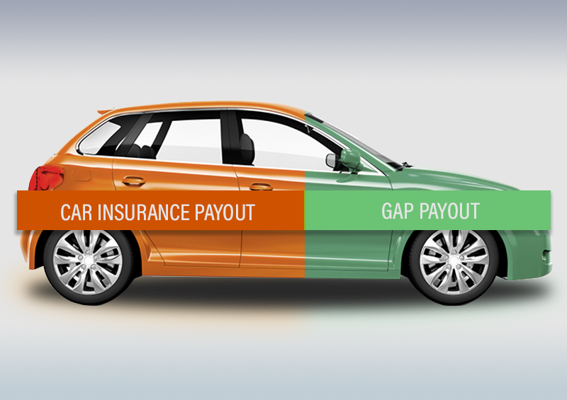 An image of a car showing the car insurance payout and the GAP insurance payout