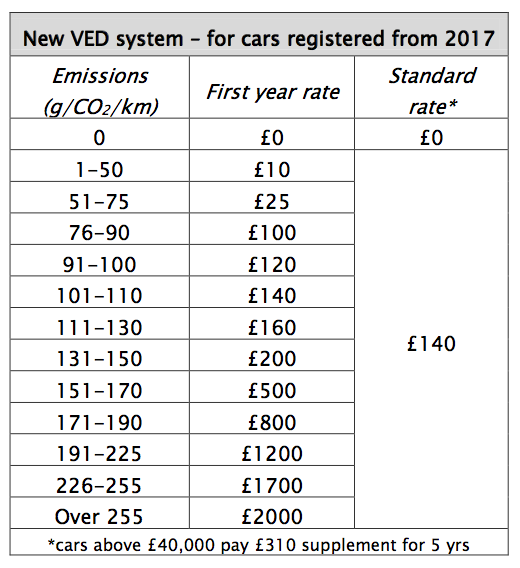 Company Car Tax Emissions Chart