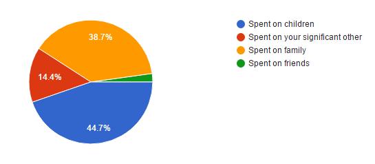 where will majority of xmas budget go stats