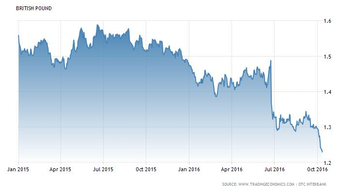 value of the pound