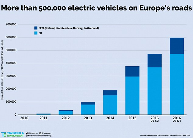 sales of electric vehicles in europe
