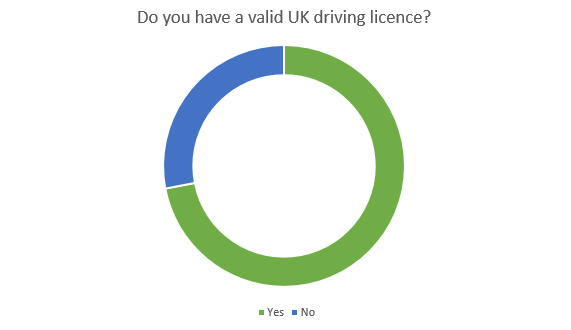 do you have a valid uk driving licence
