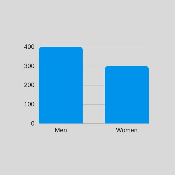 men spend more on festivals