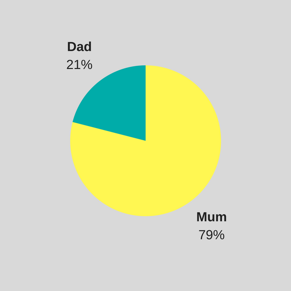 are you a mum or dad