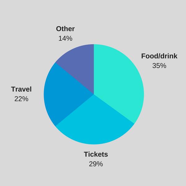 festival spend