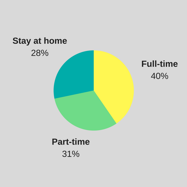 full time, part time or stay at home parent