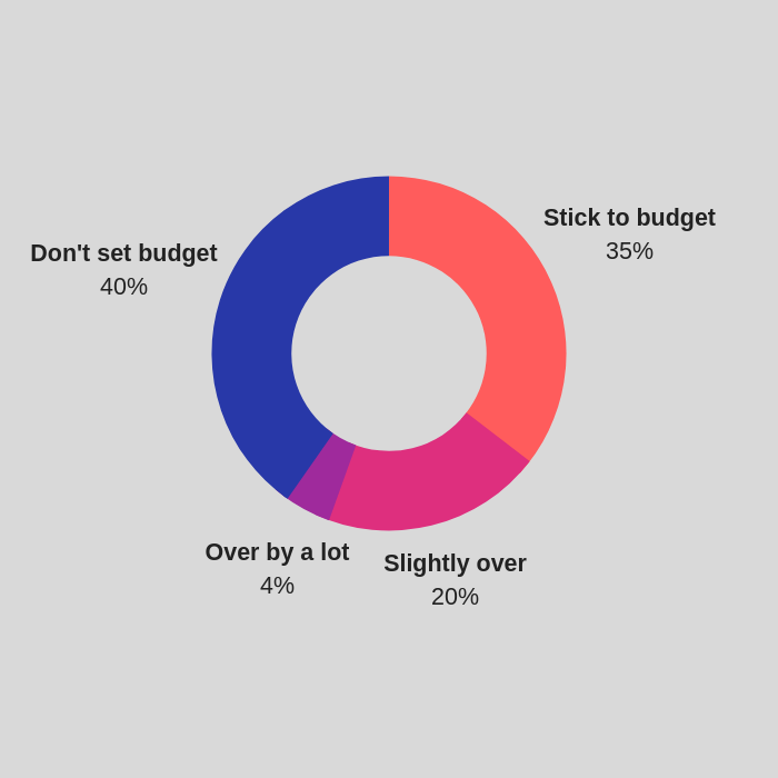 Will you stick to your budget?