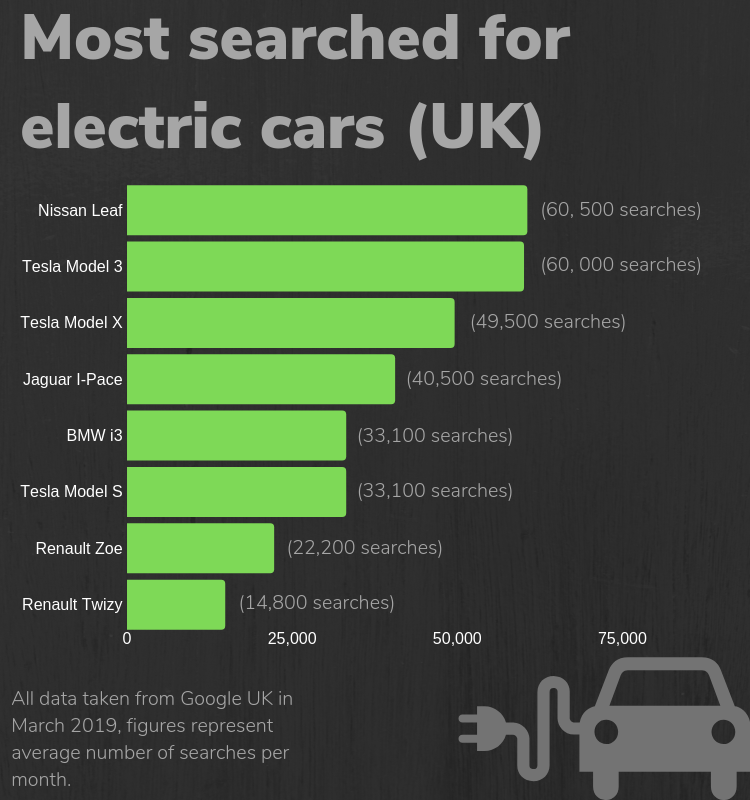 electric car google searches