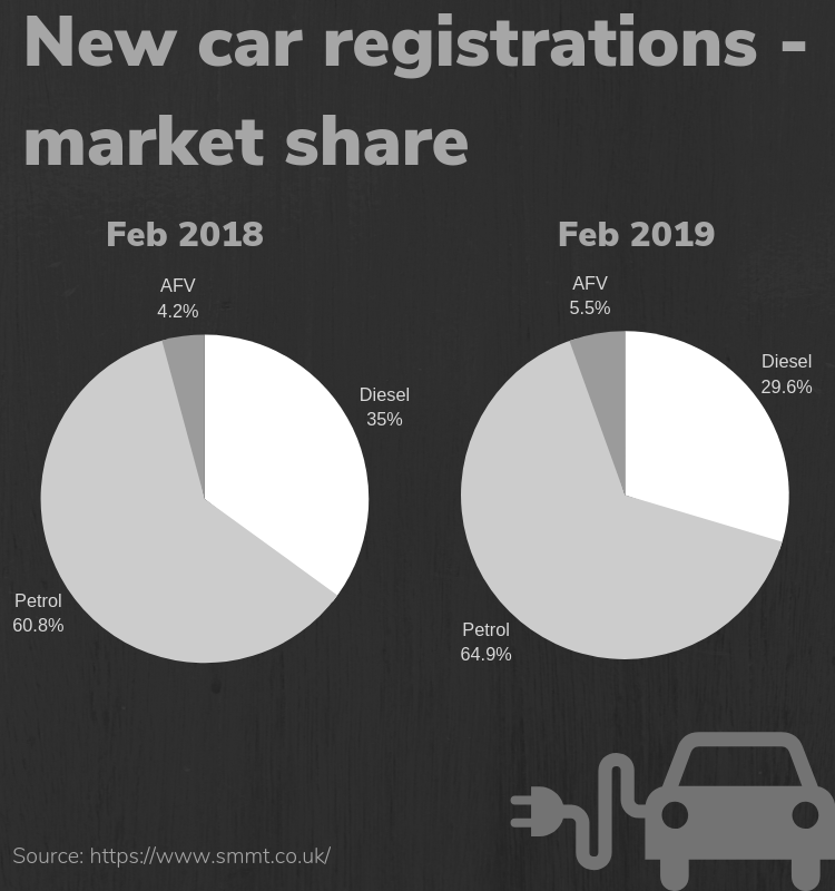 new car reg market share feb 2019