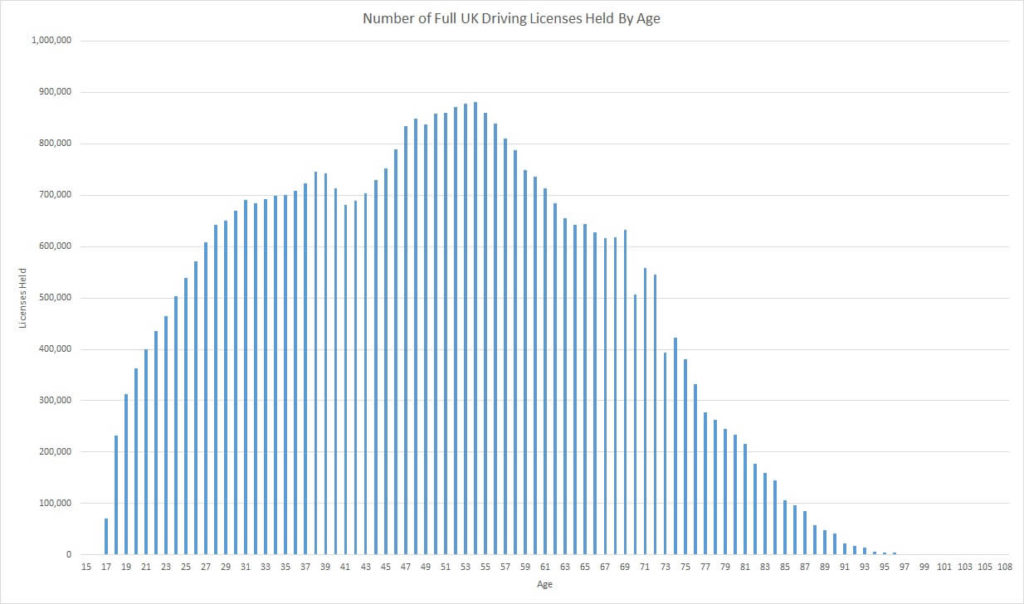 Graph showing number of full UK driving licences held by age
