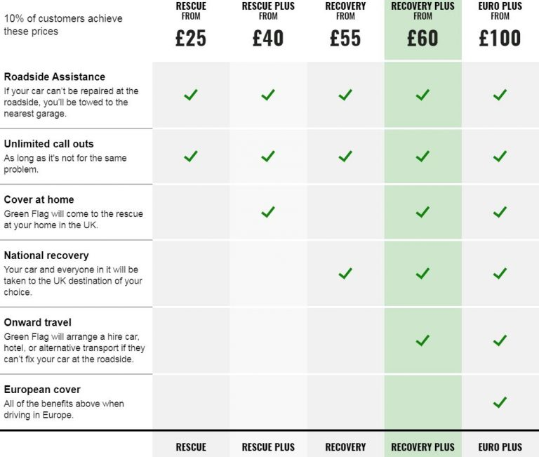 A list showing all of Green Flag's policies and what they offer