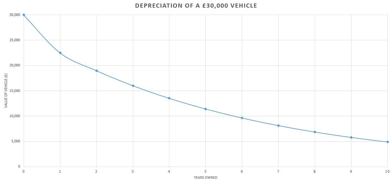 A graph representing car depreciation