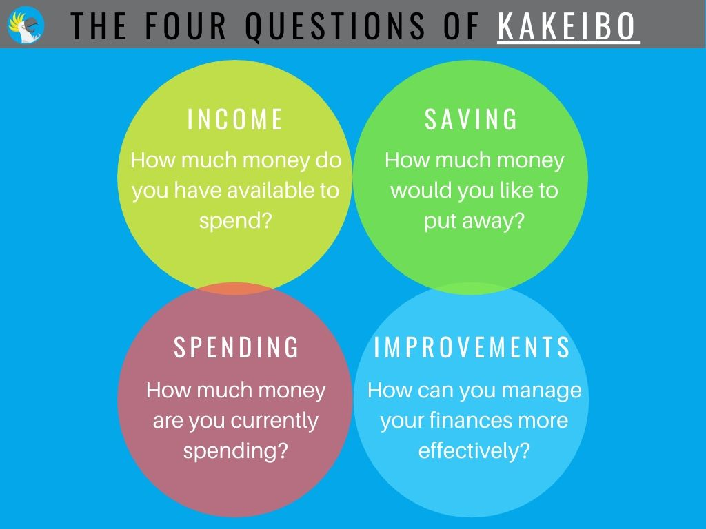 The four questions of Kakeibo